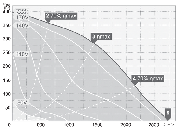 charakterystyka pracy wentylatora dachowego harmann VIVER 4 355 2700S
