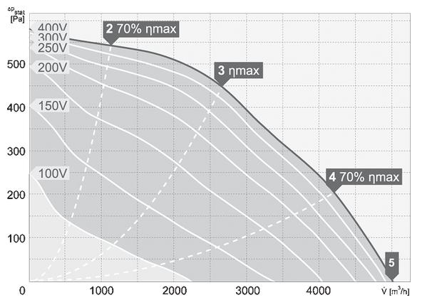charakterystyka pracy wentylatora dachowego harmann VIVER 4 450 5000T