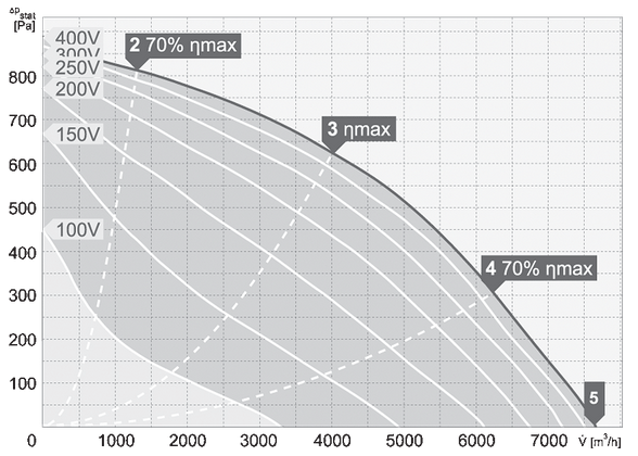 charakterystyka pracy wentylatora dachowego harmann VIVER 4 500 7600T