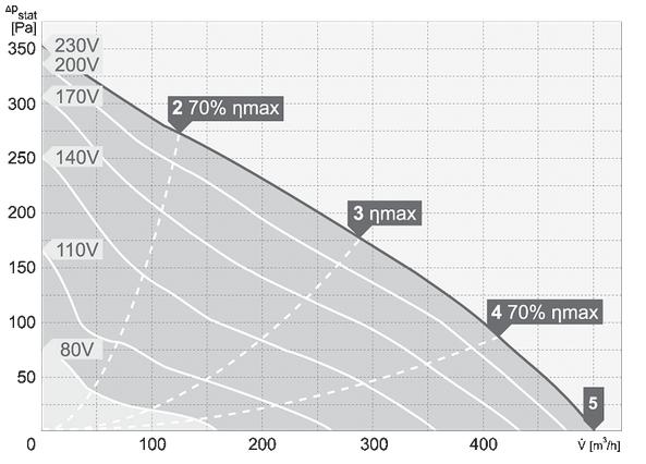 charakterystyka pracy wentylatora dachowego harmann VIVO 2 190 500