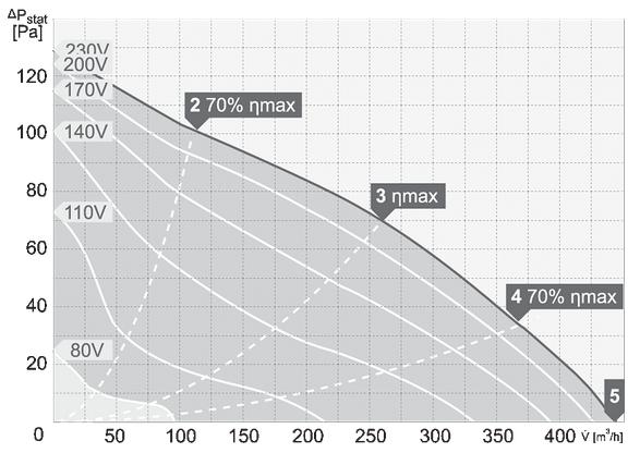 charakterystyka pracy wentylatora dachowego harmann VIVO 4 220 450S