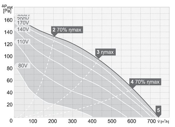 charakterystyka pracy wentylatora dachowego harmann VIVO 4 250 750S