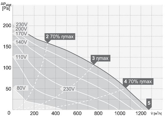 charakterystyka pracy wentylatora dachowego harmann VIVO 4 280 1300 S