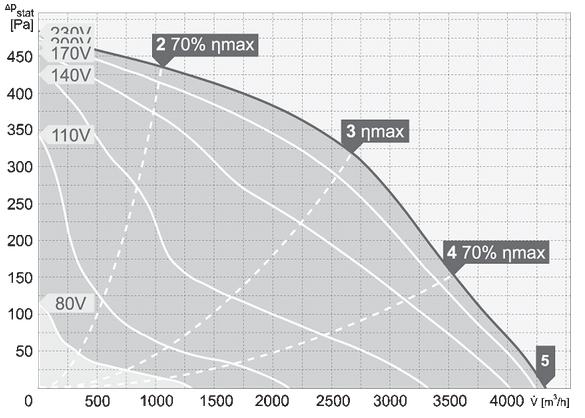 charakterystyka pracy wentylatora dachowego harmann VIVO 4 400 4300 S