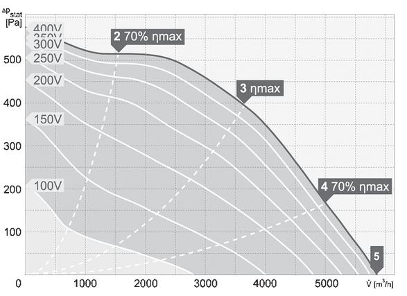 charakterystyka pracy wentylatora dachowego harmann VIVO 4 450 5800 T