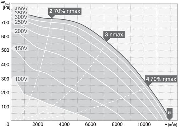 charakterystyka pracy wentylatora dachowego harmann VIVO 4 560 11900 T