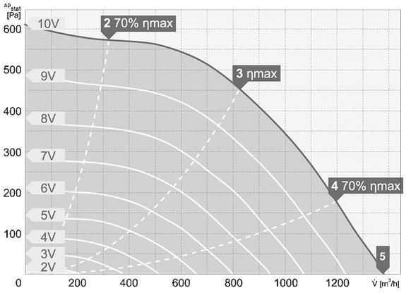 charakterystyka pracy wentylatora dachowego harmann VIVO EC 2 250 1300