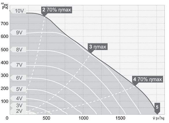 charakterystyka pracy wentylatora dachowego harmann VIVO EC 2 280 2000