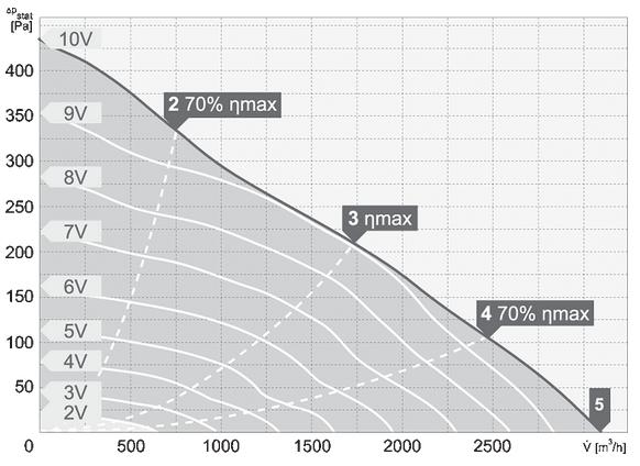 charakterystyka pracy wentylatora dachowego harmann VIVO EC 4 355 3100