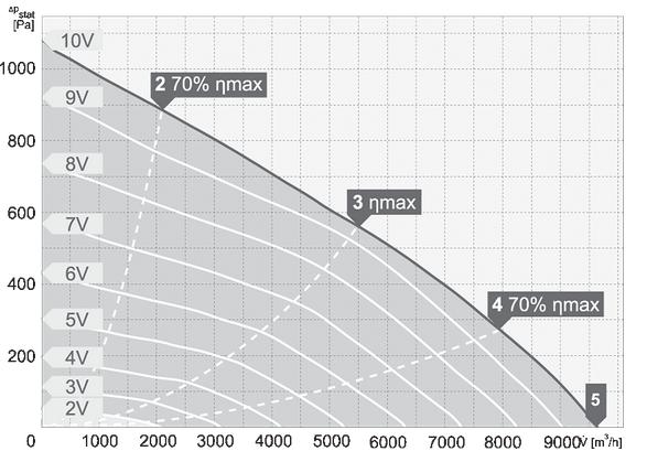 charakterystyka pracy wentylatora dachowego harmann VIVO EC 4 500 9600 T