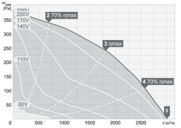 charakterystyka pracy wentylatora dachowego harmann VIVO.P 4 355 3000S