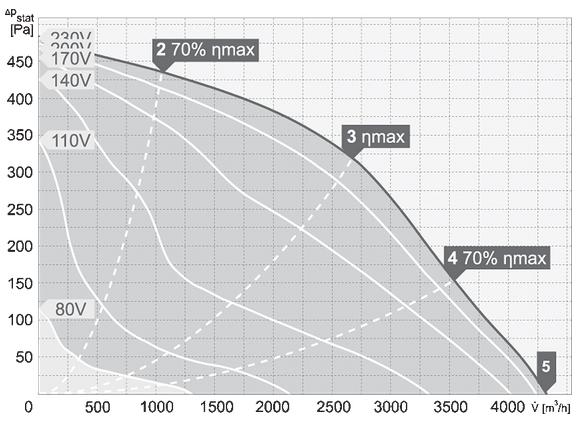 charakterystyka pracy wentylatora dachowego harmann VIVO.P 4 400 4300S