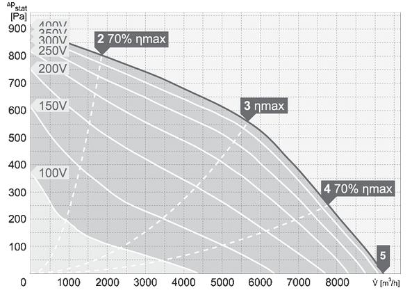 charakterystyka pracy wentylatora dachowego harmann VIVO.P 4 500 9200 T