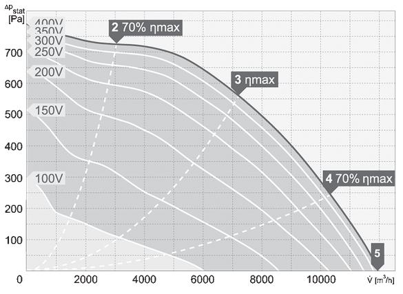 charakterystyka pracy wentylatora dachowego harmann VIVO.P 4 560 11900T