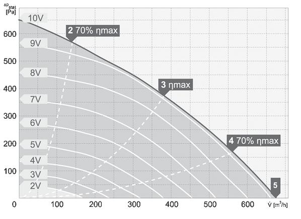 charakterystyka pracy wentylatora dachowego harmann VIVO.P EC 2 190 650