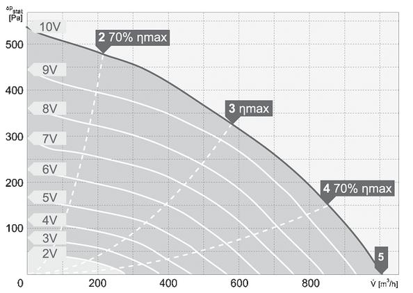 charakterystyka pracy wentylatora dachowego harmann VIVO.P EC 2 220 1000