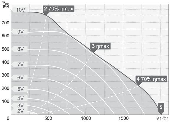 charakterystyka pracy wentylatora dachowego harmann VIVO.P EC 2 280 2000