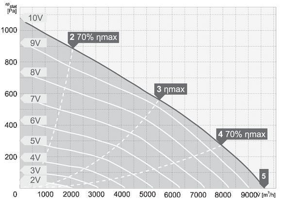 charakterystyka pracy wentylatora dachowego harmann VIVO.P EC 4 500 9600