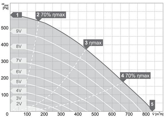 charakterystyka pracy wentylatora harmann ECOBOX EC 200 900