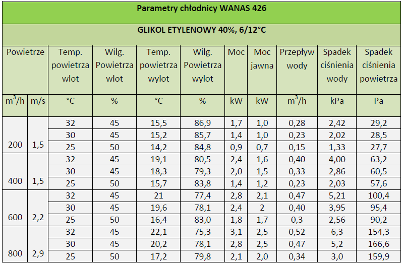 parametry chłodniy wanas 426
